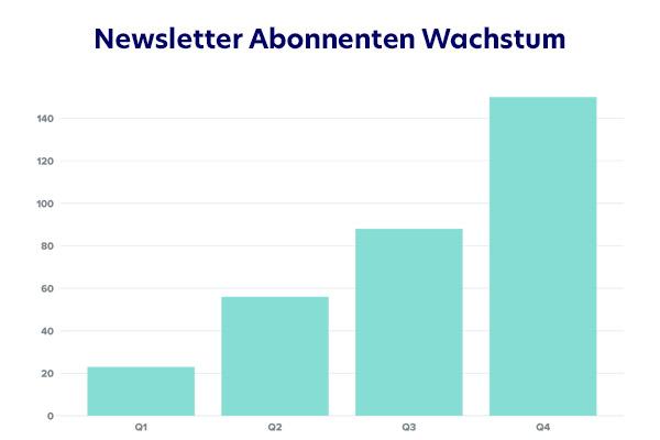 Aufbau-Newsletter-Abonnenten